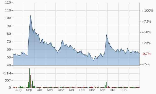 Sharp India Chart