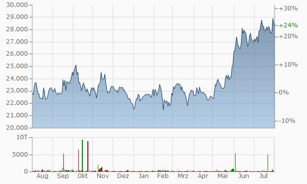 3M India Chart