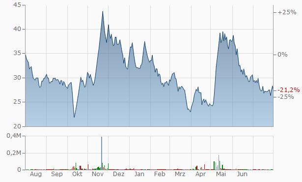 Khandwala Securities Chart