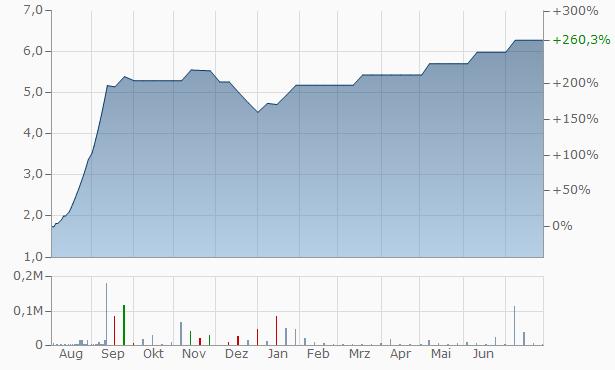 Aishwarya Technologies Telecom Chart