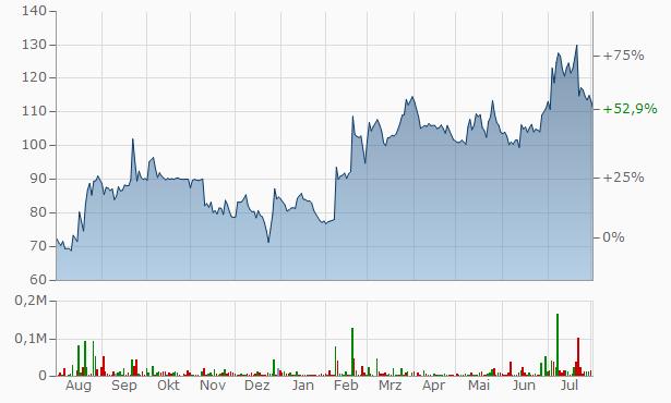 Kriti Industries (India) Chart