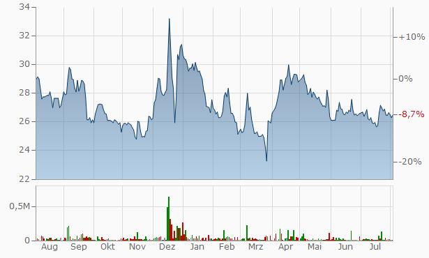 K. M. Sugar Mills Chart