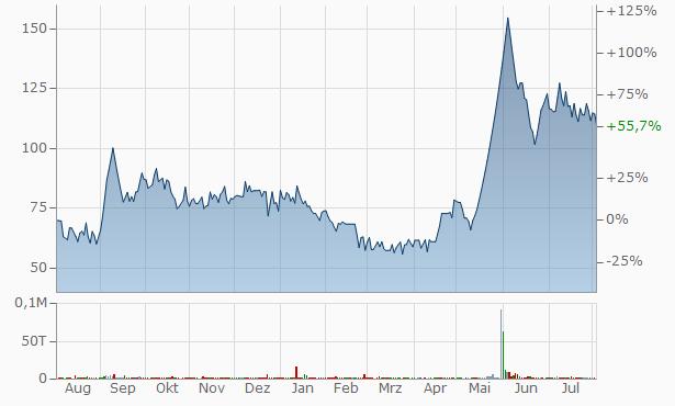 Oasis Securities Chart