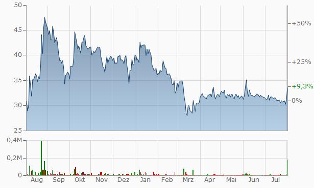 Anik Industries Chart