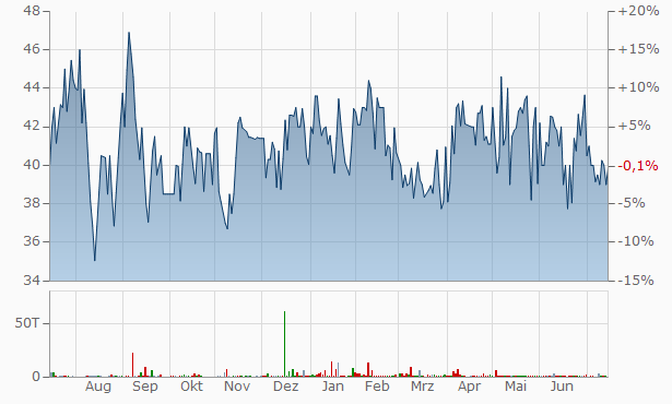 SMIFS Capital Markets Chart