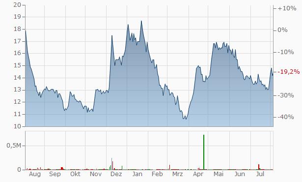 Vipul Chart