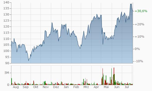 Manappuram Finance Chart