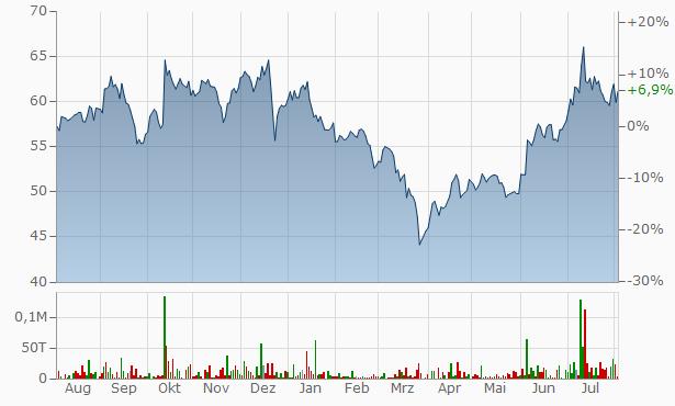 Aditya Birla Money Chart