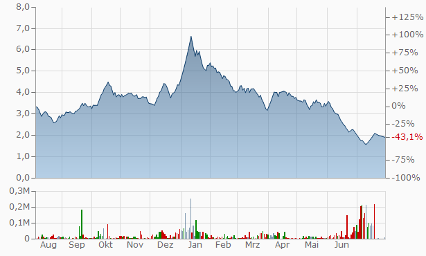 Viceroy Hotels Chart