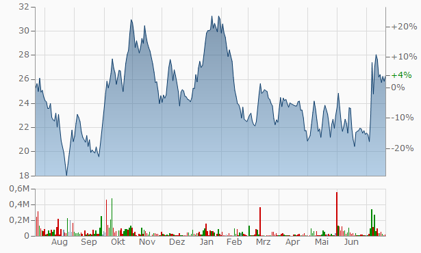 Jayaswal NECO Industries Chart