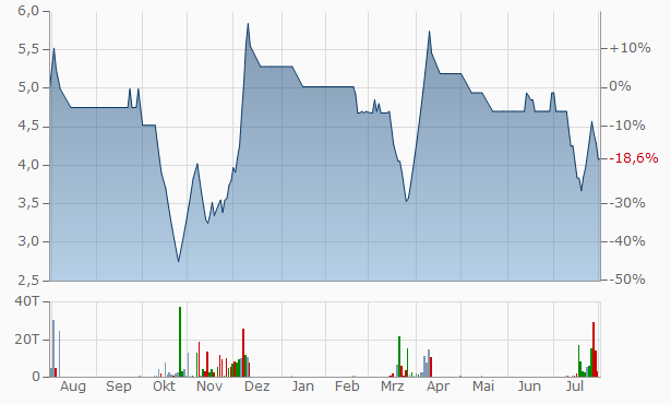 Agio Paper Industries Chart