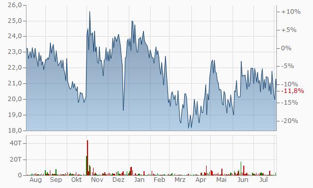 Daulat Securities Chart