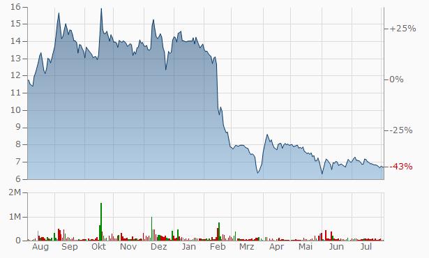White Diamond Industries Chart