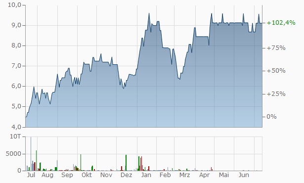 Vintage Securities Chart
