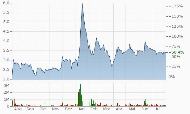 Splash Media Infra Chart