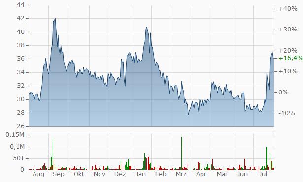 Virat Crane Industries Chart