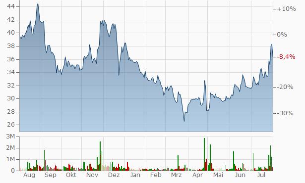 MMTC Chart
