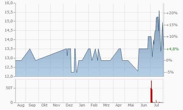 Ganon Trading Finance Chart