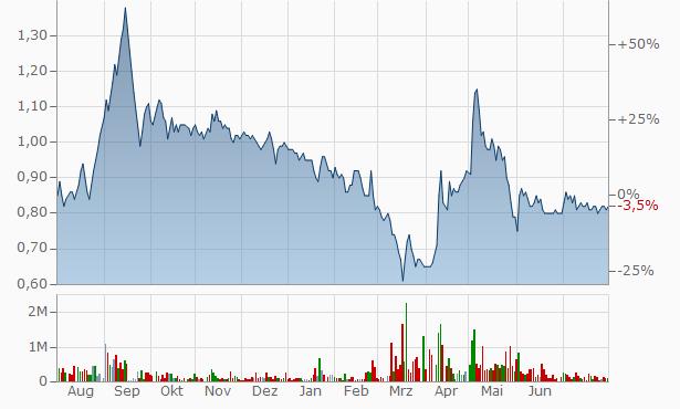 Gemstone Investments Chart