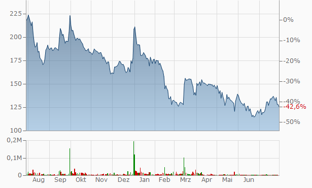 Tyche Industries Chart