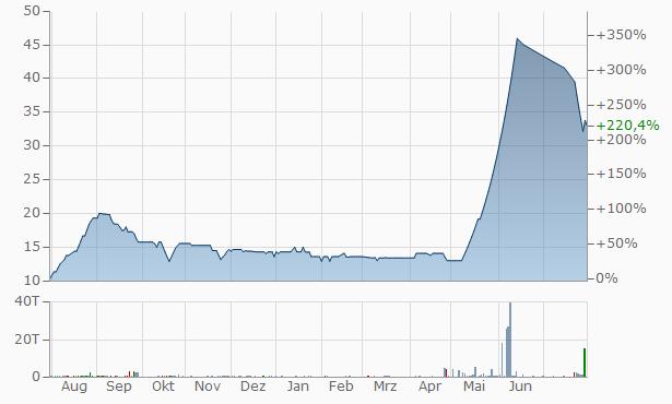 Anar Industries Chart