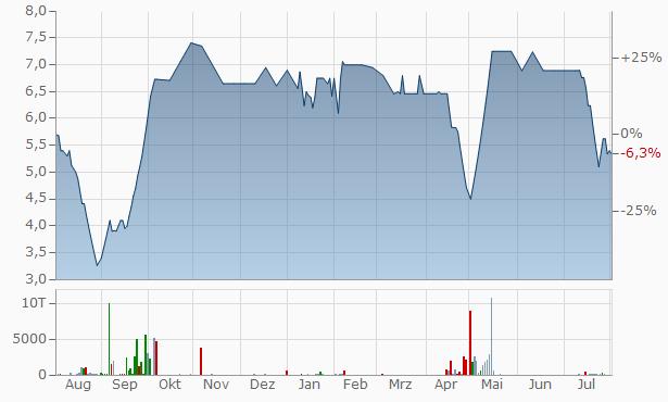 Maruti Securities Chart