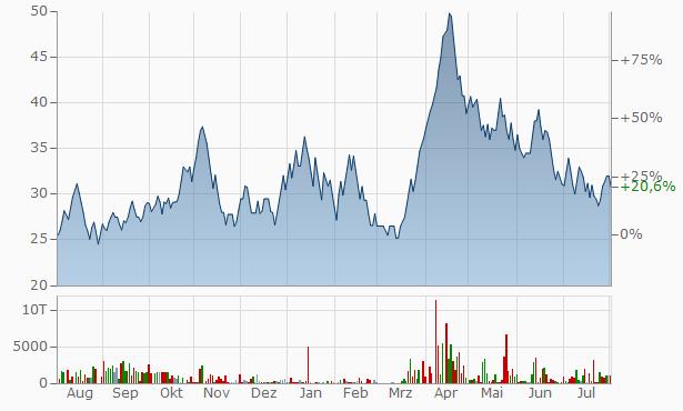 Shree Metalloys Chart