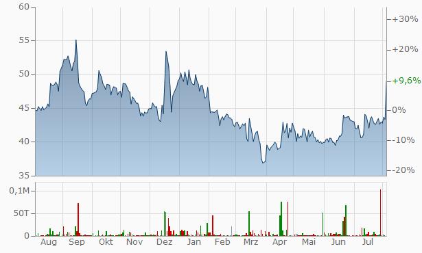 Aro Granite Industries Chart