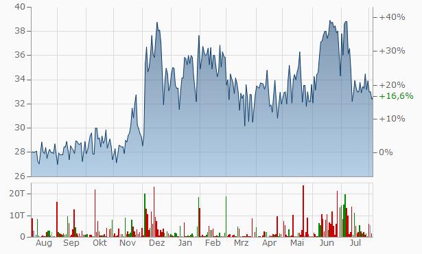 Nalin Lease Finance Chart