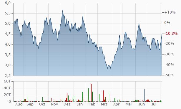 Ashram Online.Com Chart