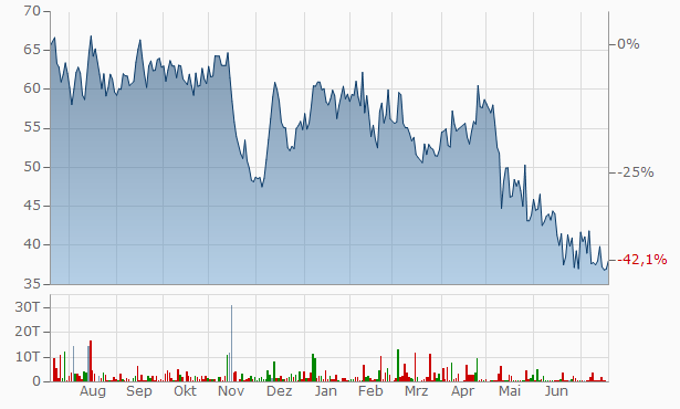 Wallfort Financial Services Chart