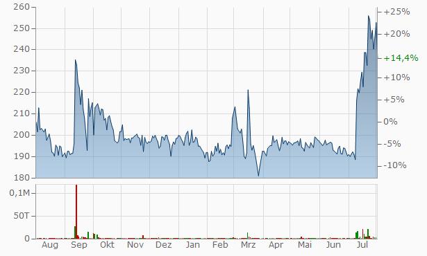 Gujarat Apollo Industries Chart