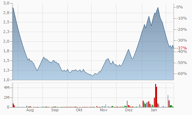 Nitin Fire Protection Industries Chart