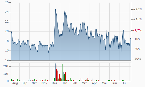 Ahmedabad Steelcraft Chart