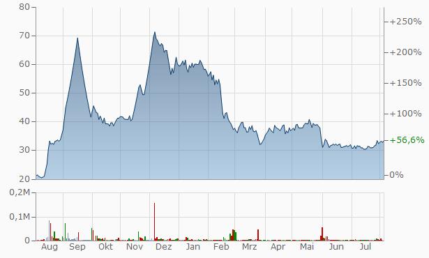 Morgan Ventures Chart
