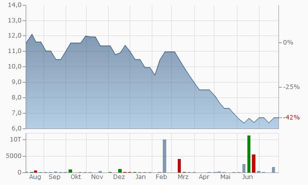 KLG Capital Services Chart