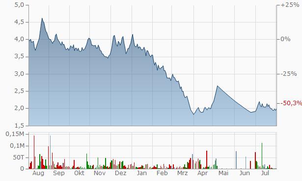 Eastern Silk Industries Chart