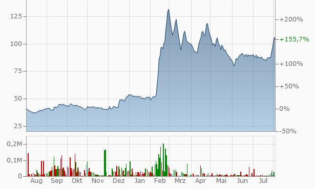 Nettlinx Chart