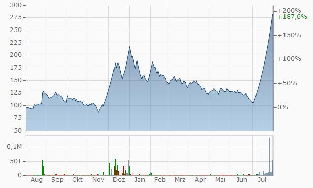 TIL Chart