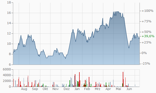 ArihantS Securities Chart