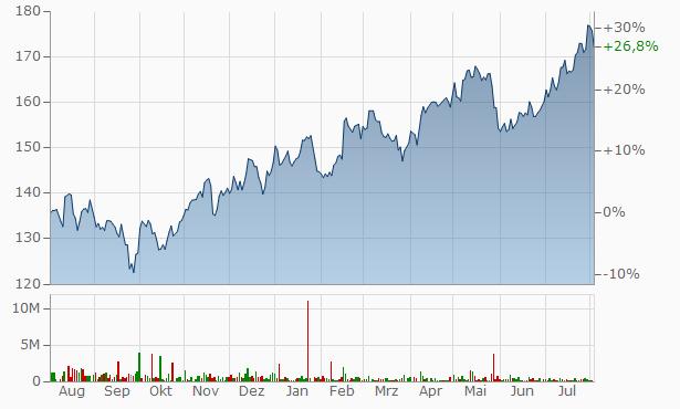 ONGC Chart