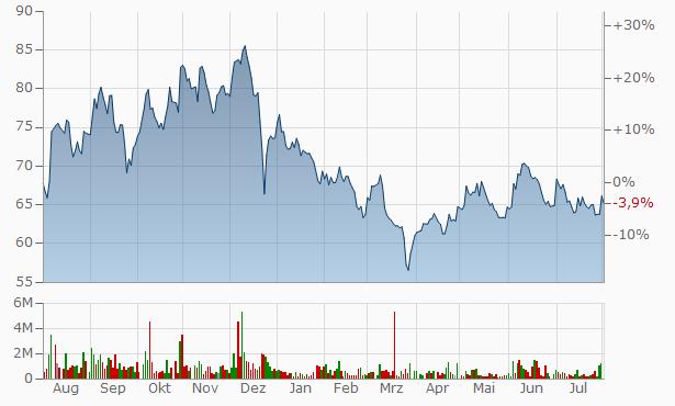 Himachal Futuristic Comm. Chart
