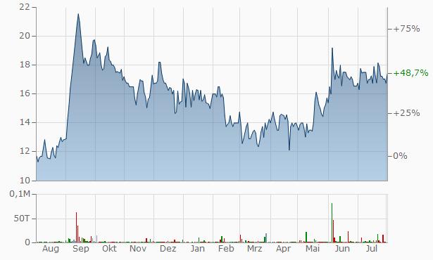 Anjani Dham Industries Chart