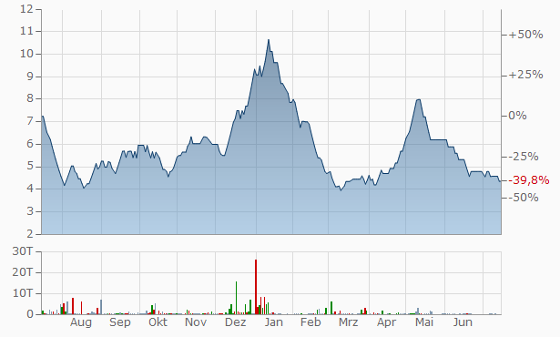 Gujarat Investa Chart