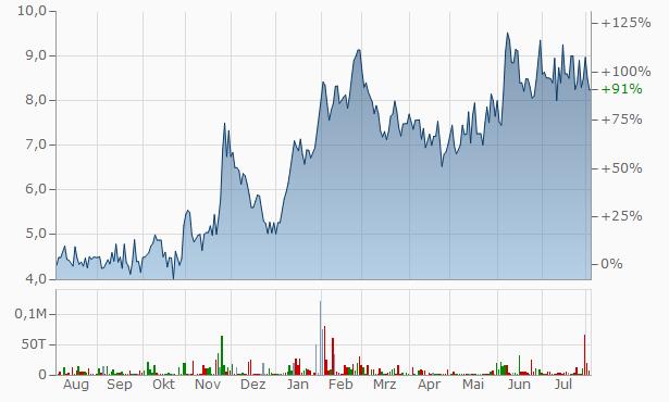 Anjani Finance Chart