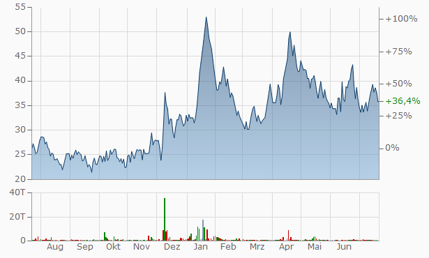 Ad-Manum Finance Chart