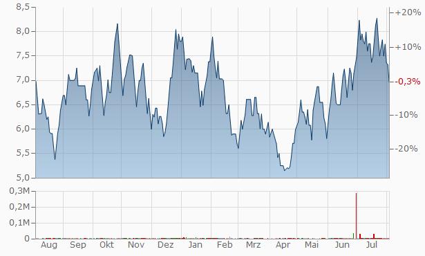 Sunraj Diamond Exports Chart