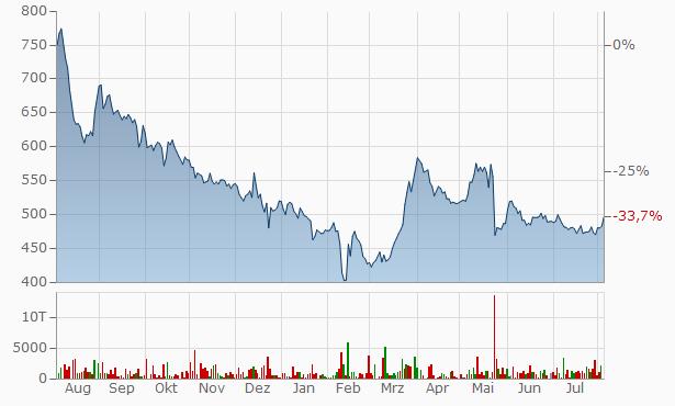 Apollo Finvest (India) Chart