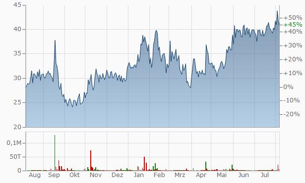 Wall Street Finance Chart