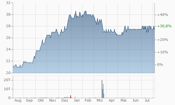 Voltaire Leasing Finance Chart